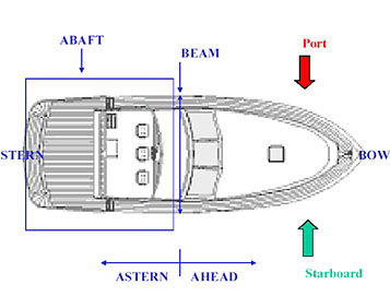 Boat Terminology Diagram.Study Guide Boating Safety Terminology Boaterlicences Com